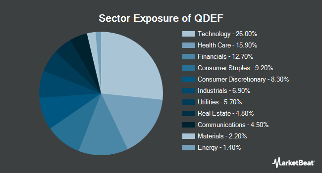 Sector Exposure of FLEXSHARES TR/QLTY DIVID DEFENSIV (NYSEARCA:QDEF)
