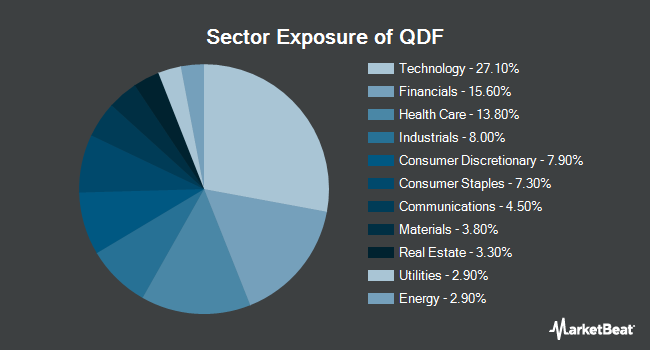 Sector Exposure of FlexShares Quality Dividend Index Fund (NYSEARCA:QDF)