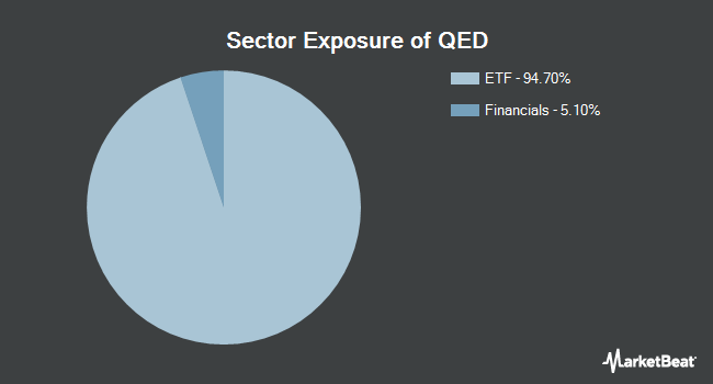 Sector Exposure of IQ Hedge Event-Driven Tracker ETF (NYSEARCA:QED)