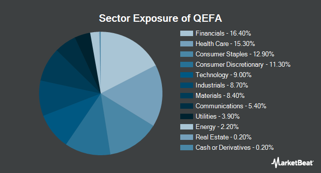 Sector Exposure of SPDR MSCI EAFE StrategicFactors ETF (NYSEARCA:QEFA)