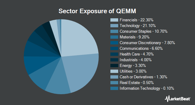 Sector Exposure of SPDR MSCI Emerging Markets StrategicFactors ETF (NYSEARCA:QEMM)