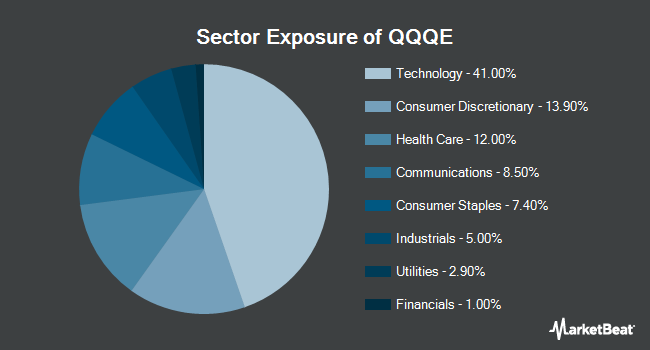 Sector Exposure of Direxion NASDAQ 100 Equal Weighted Index Shares (NYSEARCA:QQQE)