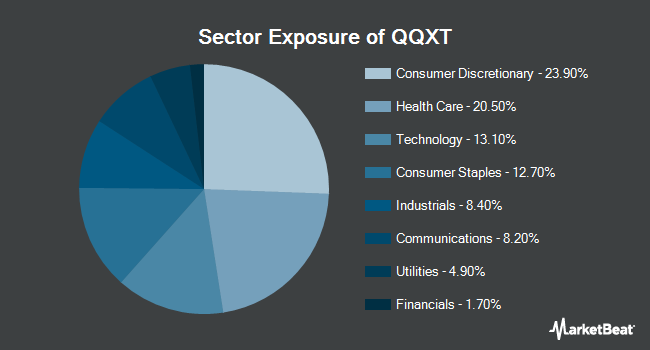 Sector Exposure of First Trust NASDAQ 100 Ex-Technology Sector Index Fund (NYSEARCA:QQXT)