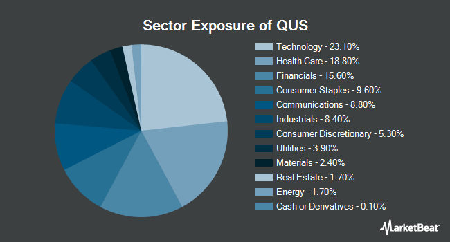 Sector Exposure of SPDR MSCI USA StrategicFactors ETF (NYSEARCA:QUS)