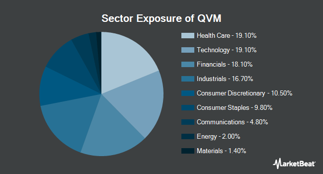 Sector Exposure of Arrow QVM Equity Factor ETF (NYSEARCA:QVM)