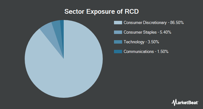 Sector Exposure of Invesco S&P 500 Equal Weight Consumer Discretionary ETF (NYSEARCA:RCD)