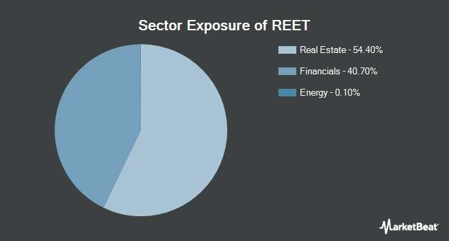 Sector Exposure of iShares Global REIT ETF (NYSEARCA:REET)