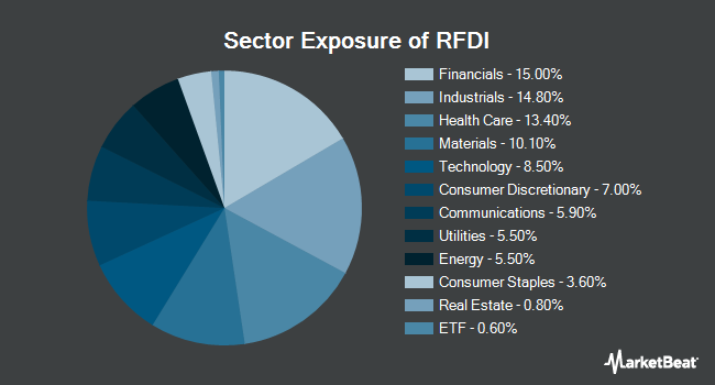Sector Exposure of First Trust RiverFront Dynamic Developed International ETF (NYSEARCA:RFDI)