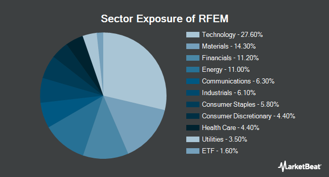 Sector Exposure of First Trust RiverFront Dynamic Emerging Markets ETF (NYSEARCA:RFEM)