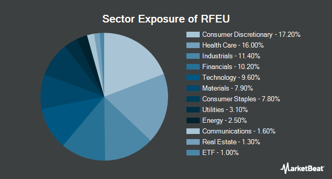 Sector Exposure of First Trust RiverFront Dynamic Europe ETF (NYSEARCA:RFEU)