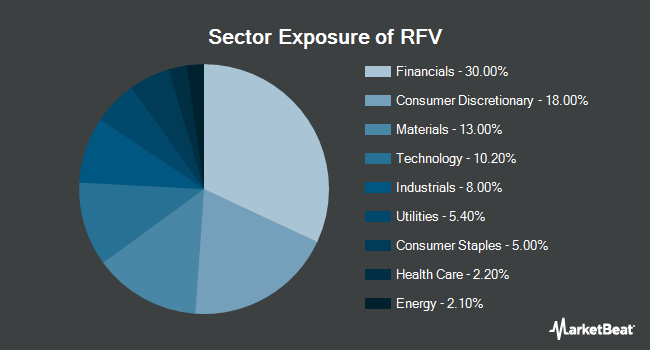 Sector Exposure of Invesco S&P MidCap 400 Pure Value ETF (NYSEARCA:RFV)