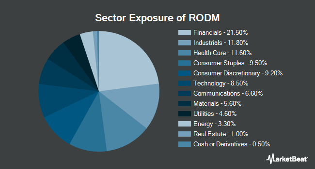Sector Exposure of Hartford Multifactor Developed Markets (ex-US) ETF (NYSEARCA:RODM)