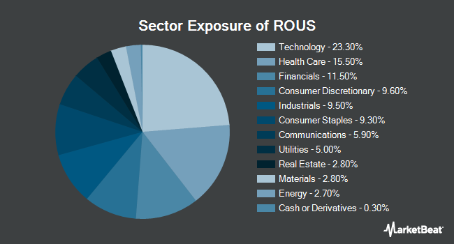 Sector Exposure of Hartford Multifactor US Equity ETF (NYSEARCA:ROUS)