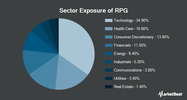 Sector Exposure of Invesco S&P 500 Pure Growth ETF (NYSEARCA:RPG)