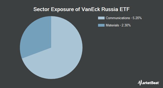 Sector Exposure of VanEck Vectors Russia ETF (NYSEARCA:RSX)