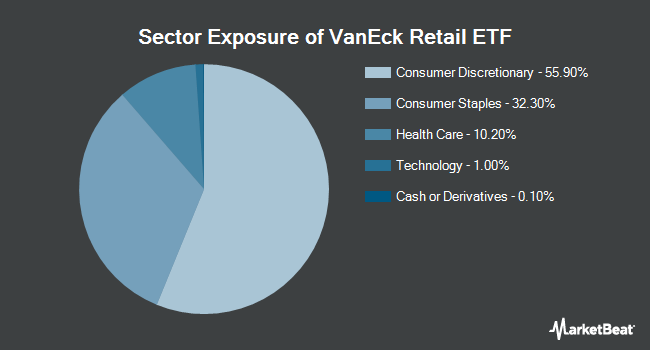 Sector Exposure of VanEck Vectors Retail ETF (NYSEARCA:RTH)