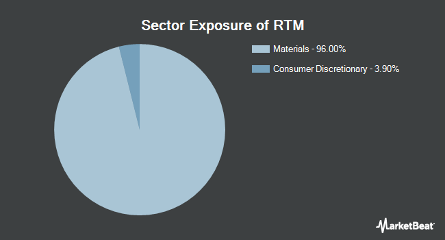 Sector Exposure of Invesco S&P 500 Equal Weight Materials ETF (NYSEARCA:RTM)
