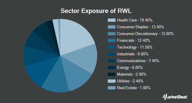Sector Exposure of Oppenheimer S&P 500 Revenue ETF (NYSEARCA:RWL)