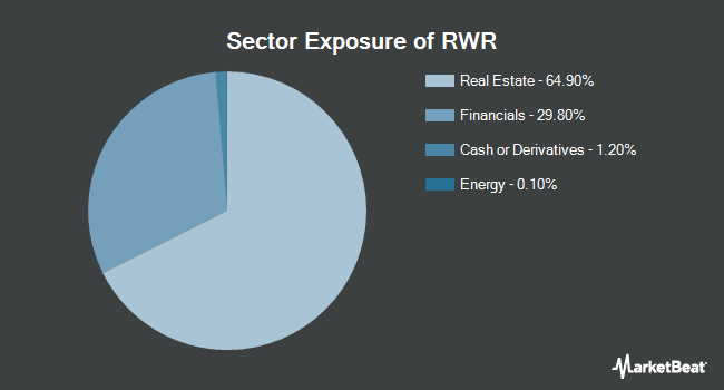 Sector Exposure of SPDR Dow Jones REIT ETF (NYSEARCA:RWR)