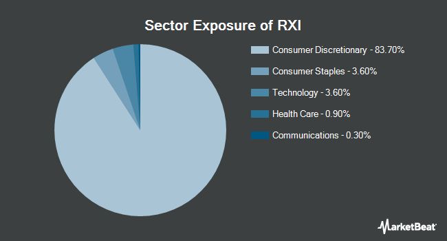 Sector Exposure of iShares Global Consumer Discretionary ETF (NYSEARCA:RXI)
