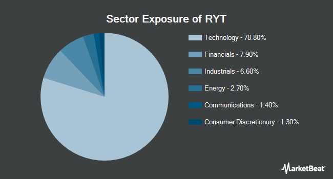 Sector Exposure of Invesco S&P 500 Equal Weight Technology ETF (NYSEARCA:RYT)