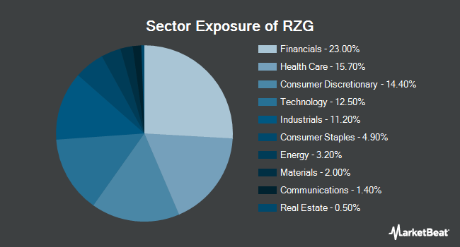 Sector Exposure of Invesco S&P SmallCap 600 Pure Growth ETF (NYSEARCA:RZG)