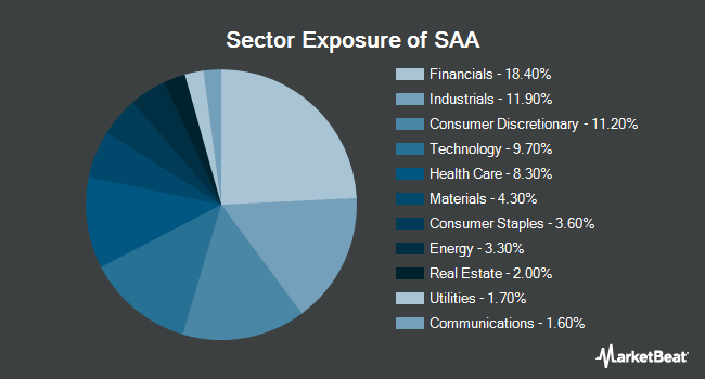 Sector Exposure of ProShares Ultra SmallCap600 (NYSEARCA:SAA)