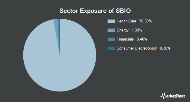 Sector Exposure of ALPS Medical Breakthroughs ETF (NYSEARCA:SBIO)