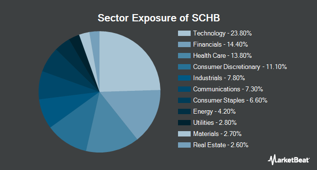Sector Exposure of Schwab U S Broad Market ETF (NYSEARCA:SCHB)