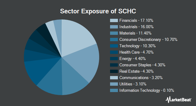 Sector Exposure of Schwab International Small-Cap Equity ETF (NYSEARCA:SCHC)
