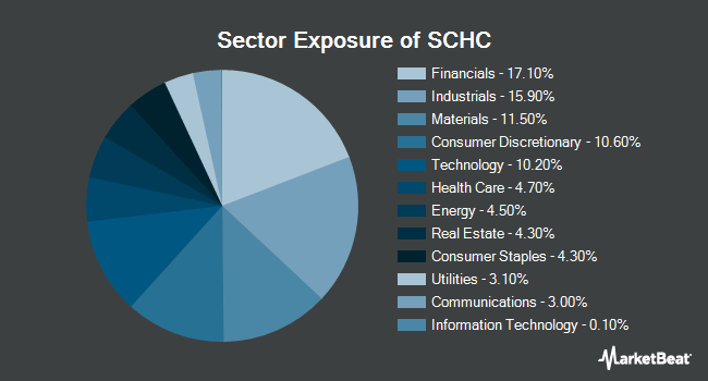 Sector Exposure of Schwab Intl Small Cap Equity ETF (NYSEARCA:SCHC)