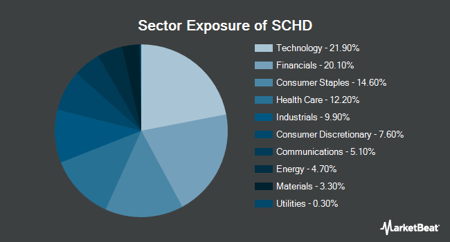 Sector Exposure of Schwab US Dividend Equity ETF (NYSEARCA:SCHD)