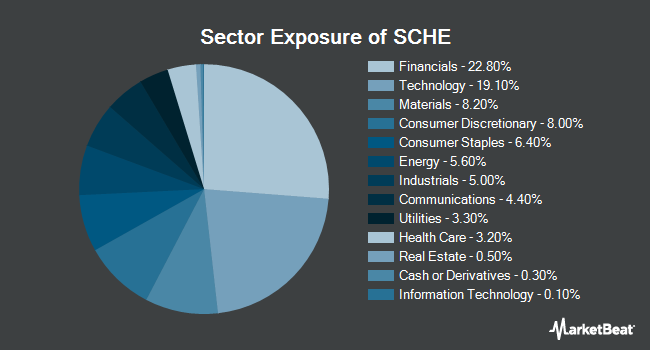 Sector Exposure of Schwab Emerging Markets Equity ETF (NYSEARCA:SCHE)