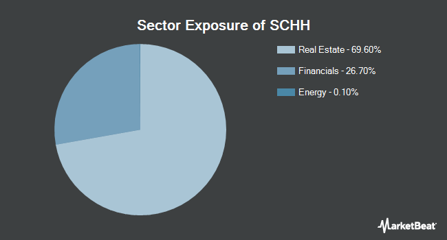 Sector Exposure of Schwab U.S. REIT ETF (NYSEARCA:SCHH)