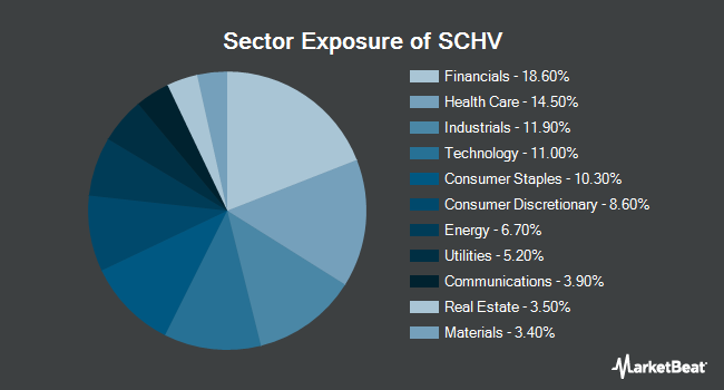 Sector Exposure of Schwab U.S. Large-Cap Value ETF (NYSEARCA:SCHV)