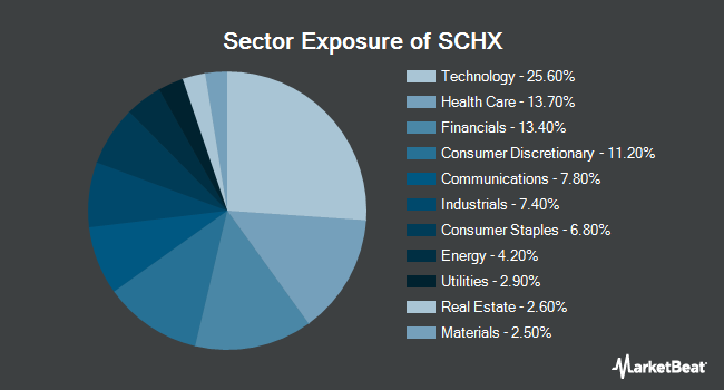 Sector Exposure of Schwab US Large-Cap ETF (NYSEARCA:SCHX)