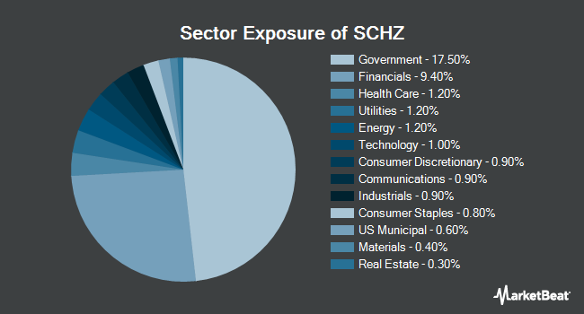 Sector Exposure of Schwab U.S. Aggregate Bond ETF (NYSEARCA:SCHZ)