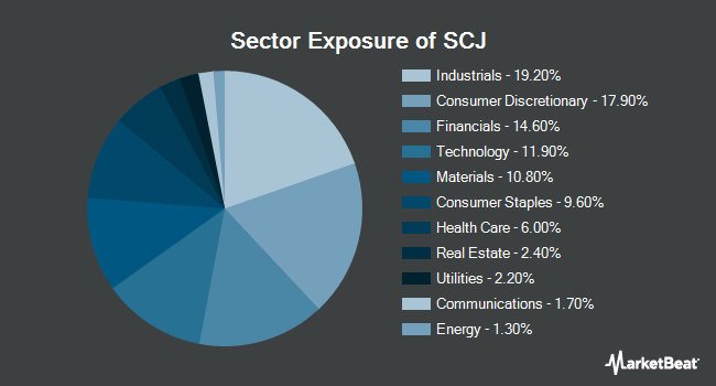 Sector Exposure of ISHARES Inc/MSCI JAPAN SMALL CA (NYSEARCA:SCJ)