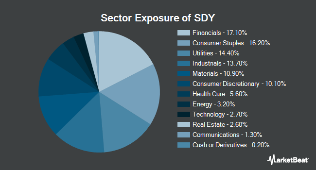 Sector Exposure of SPDR S&P Dividend ETF (NYSEARCA:SDY)