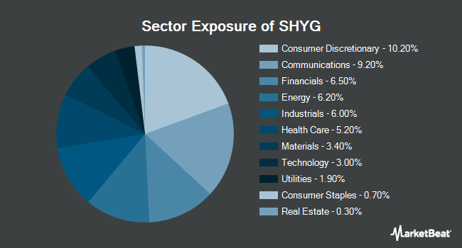 Sector Exposure of iShares 0-5 Year High Yield Corporate Bond ETF (NYSEARCA:SHYG)