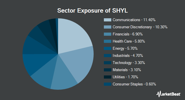 Sector Exposure of X-trackers Short Duration High Yield Bond ETF (NYSEARCA:SHYL)