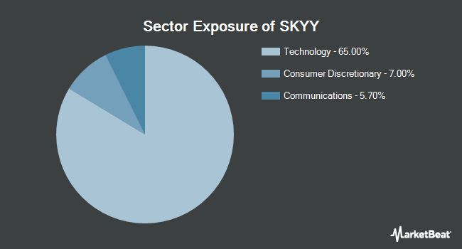 Sector Exposure of First Trust Cloud Computing ETF (NYSEARCA:SKYY)