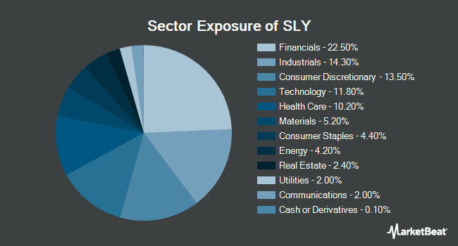 Sector Exposure of SPDR S&P 600 Small Cap ETF (NYSEARCA:SLY)