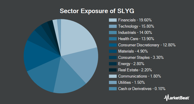 Sector Exposure of SPDR S&P 600 Small Cap Growth ETF (NYSEARCA:SLYG)
