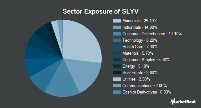 Sector Exposure of SPDR S&P 600 Small CapValue ETF (NYSEARCA:SLYV)