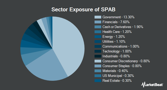 Sector Exposure of SPDR Portfolio Aggregate Bond ETF (NYSEARCA:SPAB)