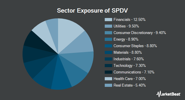 Sector Exposure of AAM S&P 500 High Dividend Value ETF (NYSEARCA:SPDV)
