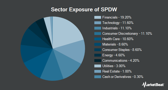 Sector Exposure of SPDR Portfolio Developed World ex-US ETF (NYSEARCA:SPDW)