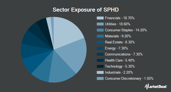 Sector Exposure of Invesco S&P 500 High Dividend Low Volatility ETF (NYSEARCA:SPHD)