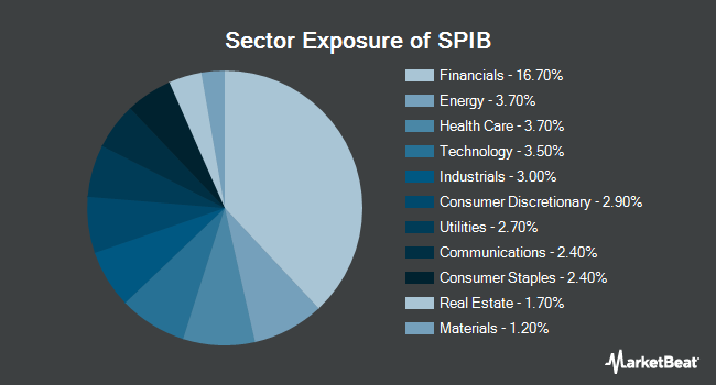 Sector Exposure of SPDR Portfolio Intermediate Term Corporate Bond ETF (NYSEARCA:SPIB)